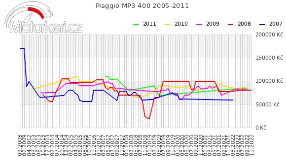 Piaggio MP3 400 2005-2011