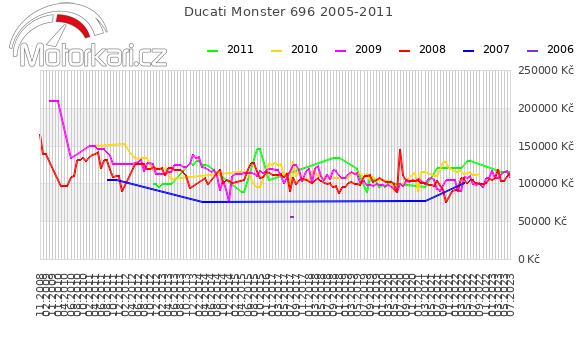 Ducati Monster 696 2005-2011