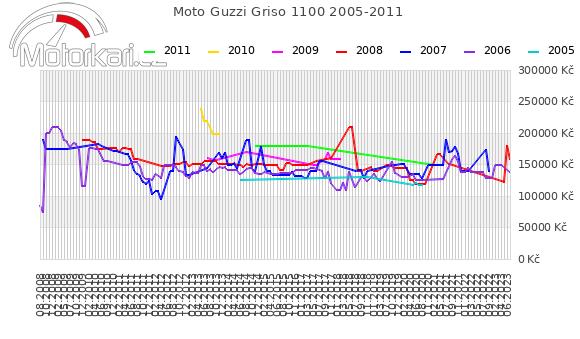 Moto Guzzi Griso 1100 2005-2011