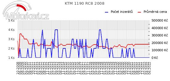 KTM 1190 RC8 2008