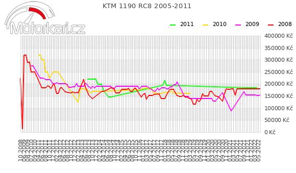 KTM 1190 RC8 2005-2011