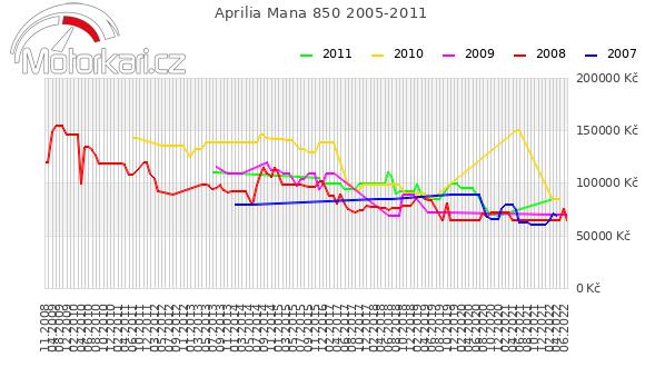Aprilia Mana 850 2005-2011