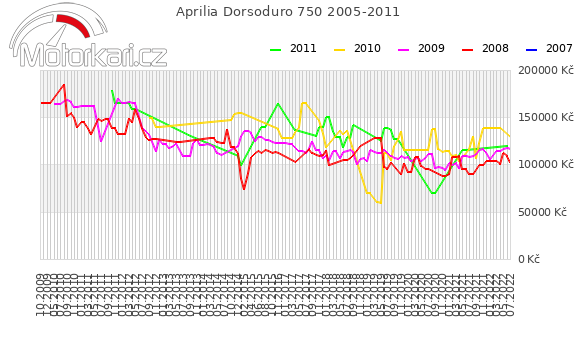 Aprilia Dorsoduro 750 2005-2011