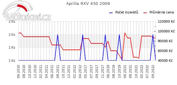 Aprilia RXV 450 2008