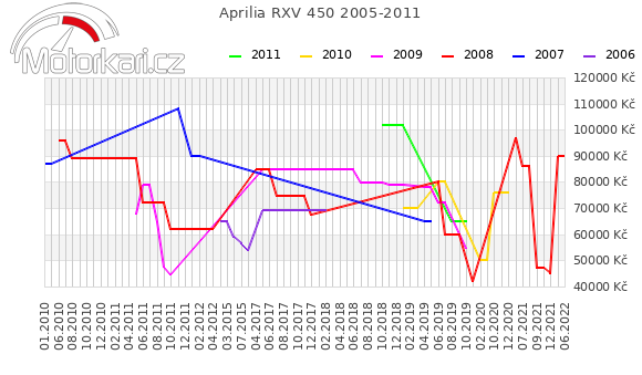 Aprilia RXV 450 2005-2011