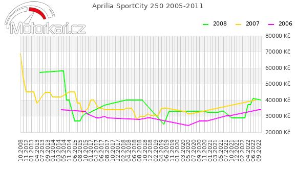 Aprilia SportCity 250 2005-2011