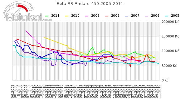 Beta RR Enduro 450 2005-2011