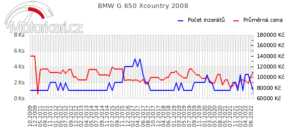 BMW G 650 Xcountry 2008