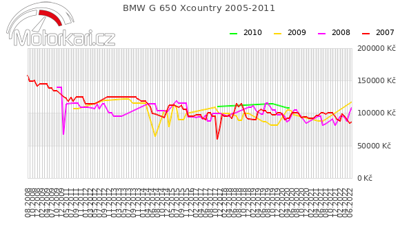 BMW G 650 Xcountry 2005-2011