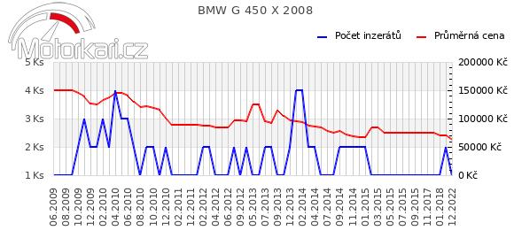 BMW G 450 X 2008
