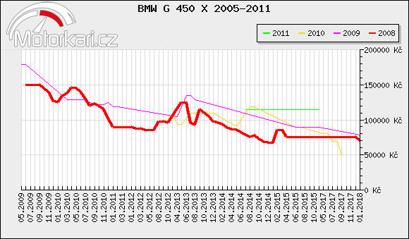 BMW G 450 X 2005-2011