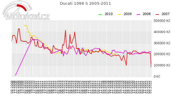 Ducati 1098 S 2005-2011