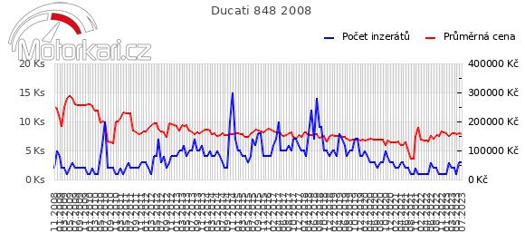 Ducati 848 2008