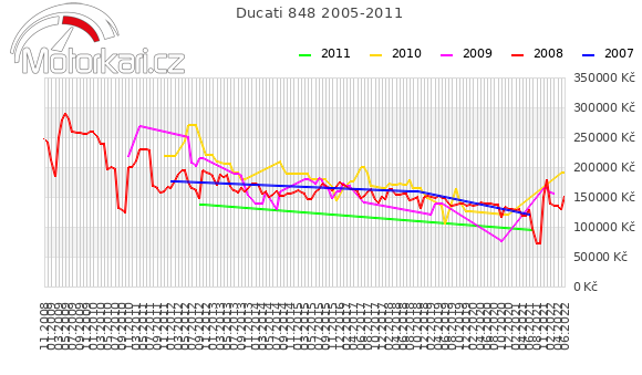 Ducati 848 2005-2011