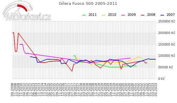 Gilera Fuoco 500 2005-2011