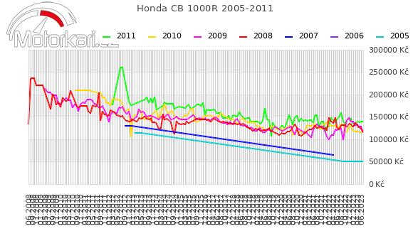 Honda CB 1000R 2005-2011