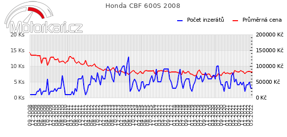 Honda CBF 600S 2008