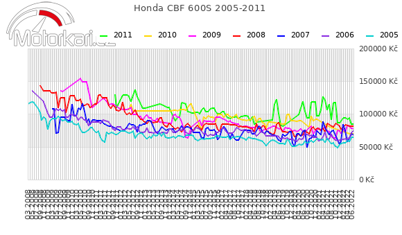 Honda CBF 600S 2005-2011