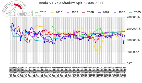 Honda VT 750 Shadow Spirit 2005-2011