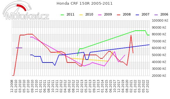 Honda CRF 150R 2005-2011