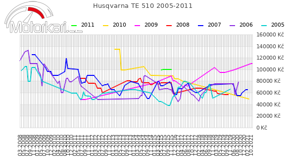 Husqvarna TE 510 2005-2011