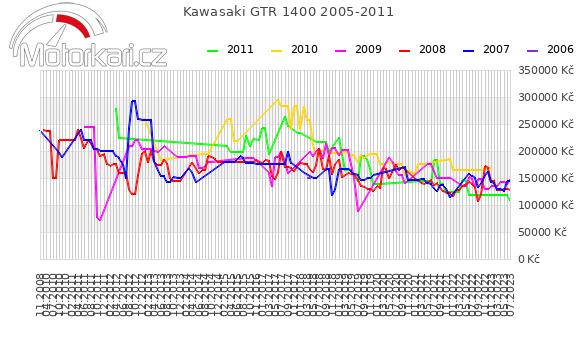 Kawasaki GTR 1400 2005-2011