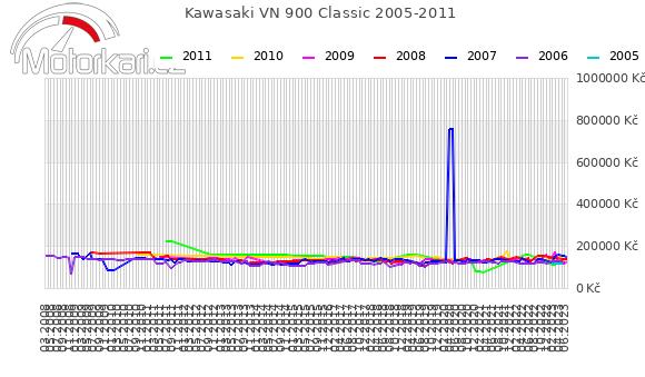Kawasaki VN 900 Classic 2005-2011
