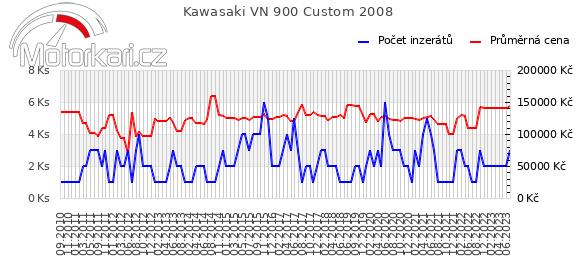 Kawasaki VN 900 Custom 2008