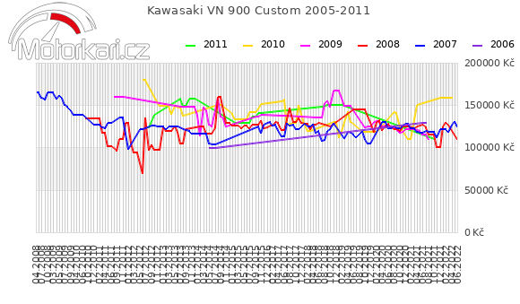 Kawasaki VN 900 Custom 2005-2011