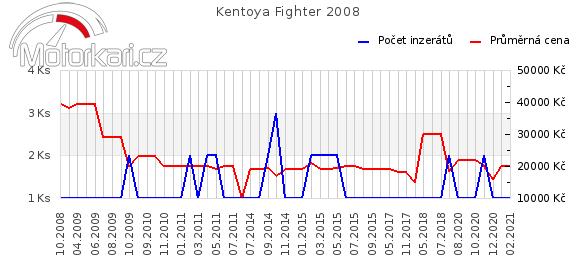 Kentoya Fighter 2008