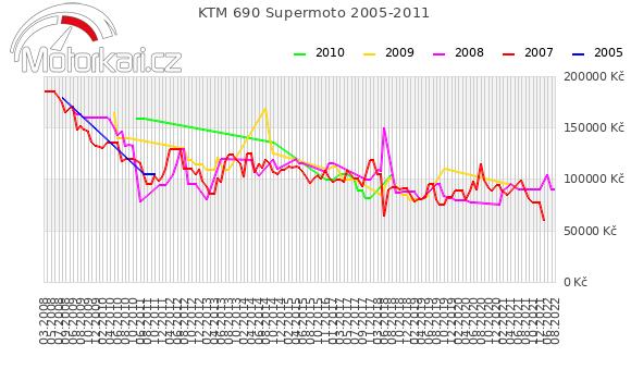 KTM 690 Supermoto 2005-2011