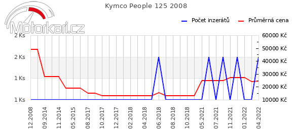 Kymco People 125 2008