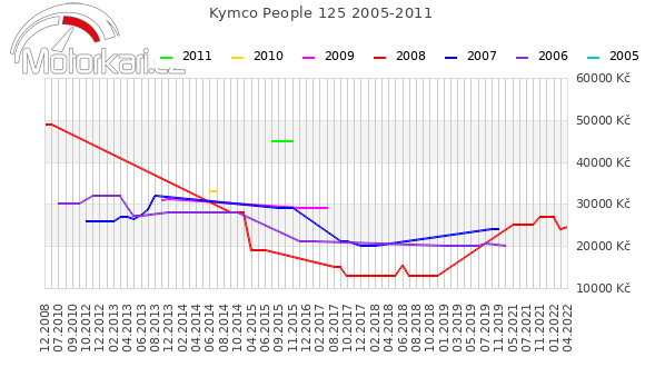 Kymco People 125 2005-2011
