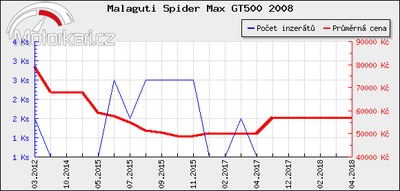 Malaguti Spider Max GT500 2008
