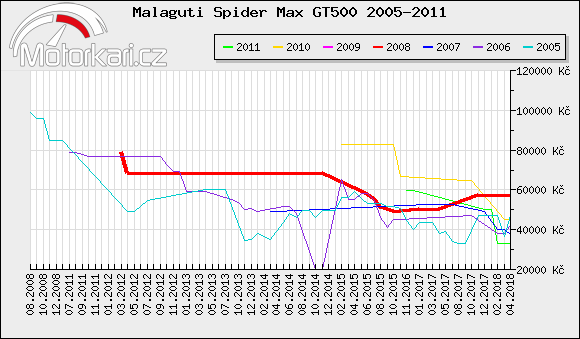 Malaguti Spider Max GT500 2005-2011