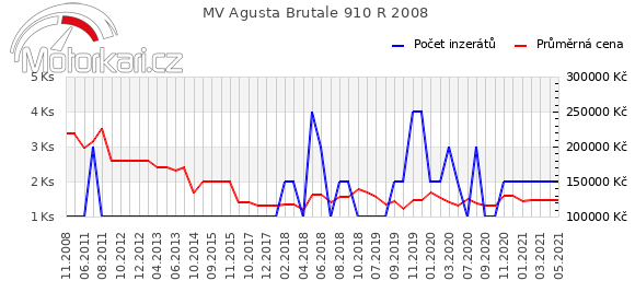 MV Agusta Brutale 910 R 2008