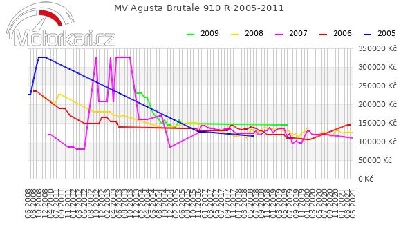 MV Agusta Brutale 910 R 2005-2011