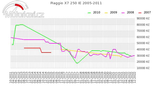 Piaggio X7 250 IE 2005-2011
