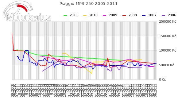 Piaggio MP3 250 2005-2011