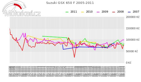 Suzuki GSX 650 F 2005-2011