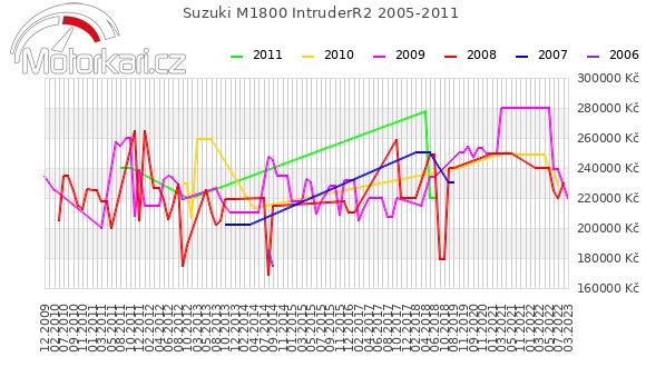 Suzuki M1800 IntruderR2 2005-2011