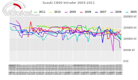 Suzuki C800 Intruder 2005-2011