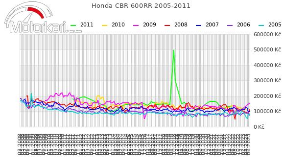 Honda CBR 600RR 2005-2011