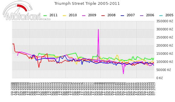 Triumph Street Triple 2005-2011
