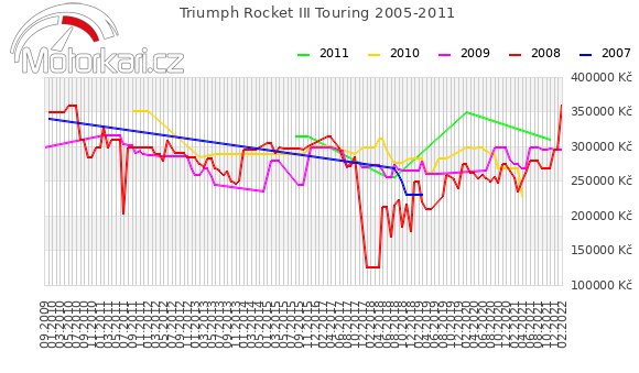 Triumph Rocket III Touring 2005-2011
