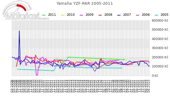 Yamaha YZF-R6R 2005-2011