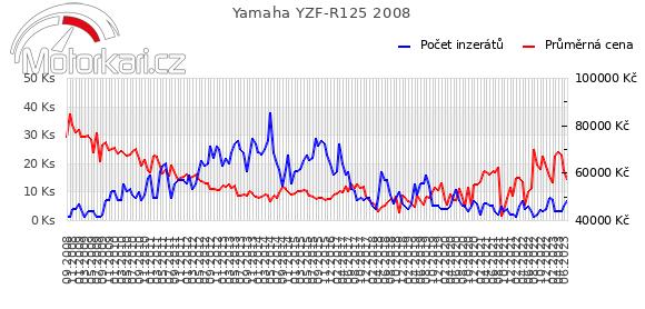 Yamaha YZF-R125 2008