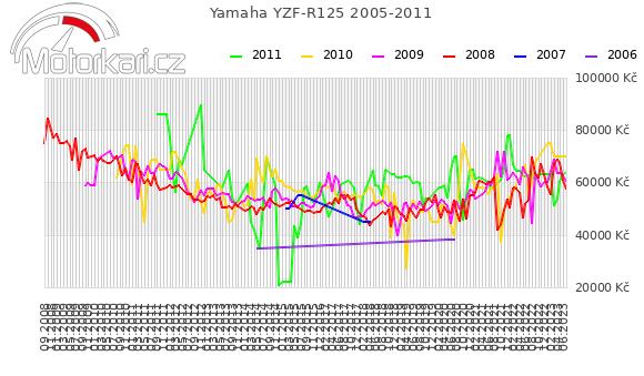 Yamaha YZF-R125 2005-2011