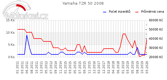 Yamaha TZR 50 2008
