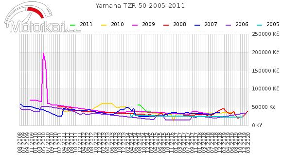 Yamaha TZR 50 2005-2011